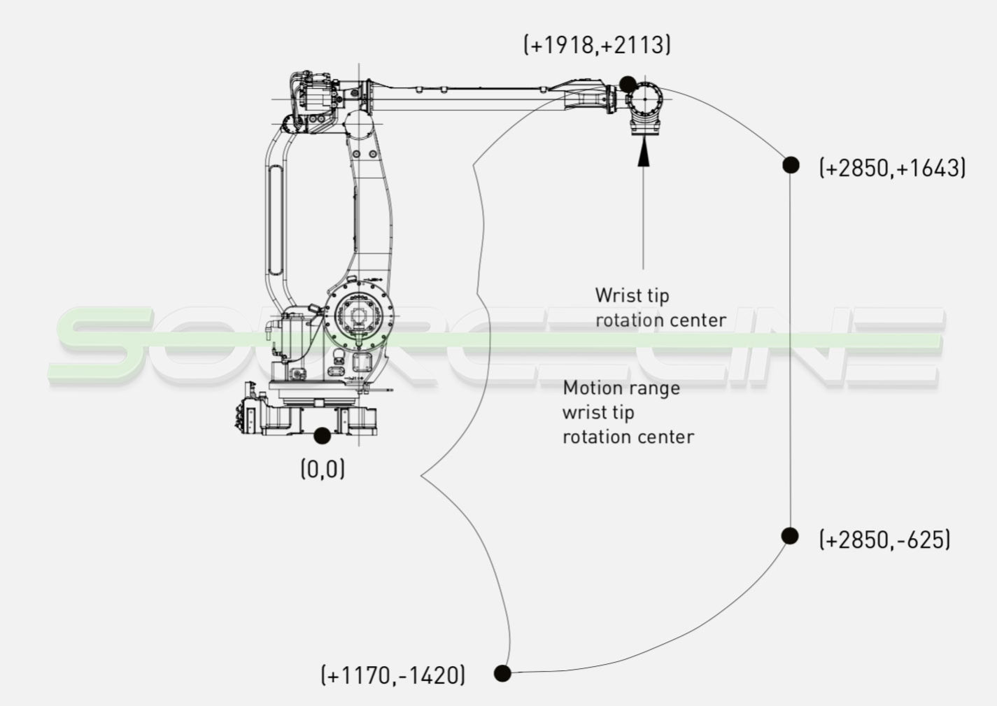 Used SENTRY Sen-Pak Robotic Palletizer